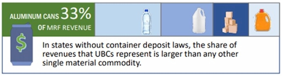 Aluminum Beverage Cans: Driver of the U.S. Recycling System