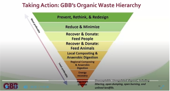 Free Web Briefing on Consumer Food Waste